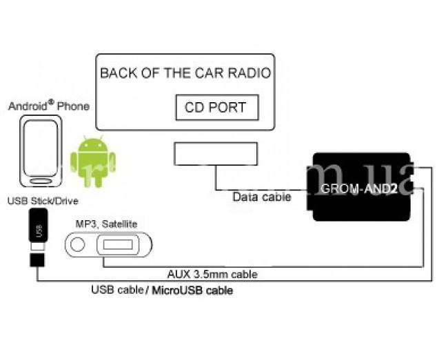 Автомобильный MP3 адаптер GROM